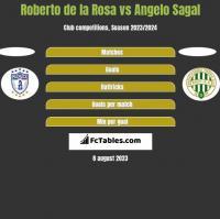 Roberto de la Rosa vs Angelo Sagal h2h player stats