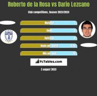 Roberto de la Rosa vs Dario Lezcano h2h player stats