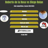 Roberto de la Rosa vs Diego Rolan h2h player stats