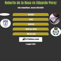 Roberto de la Rosa vs Eduardo Perez h2h player stats
