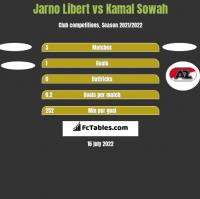 Jarno Libert vs Kamal Sowah h2h player stats