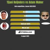 Tijani Reijnders vs Adam Maher h2h player stats