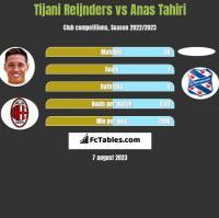Tijani Reijnders vs Anas Tahiri h2h player stats
