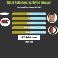 Tijani Reijnders vs Bryan Linssen h2h player stats
