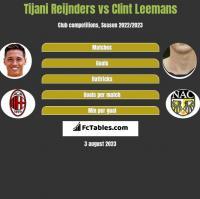 Tijani Reijnders vs Clint Leemans h2h player stats