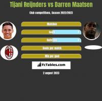 Tijani Reijnders vs Darren Maatsen h2h player stats