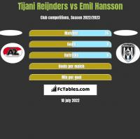 Tijani Reijnders vs Emil Hansson h2h player stats