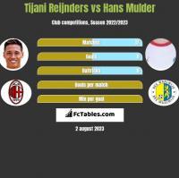 Tijani Reijnders vs Hans Mulder h2h player stats