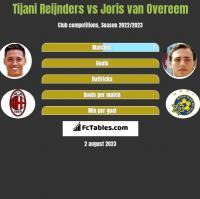 Tijani Reijnders vs Joris van Overeem h2h player stats