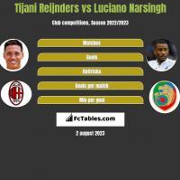 Tijani Reijnders vs Luciano Narsingh h2h player stats