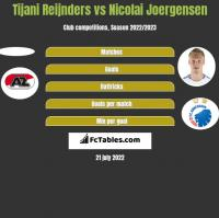 Tijani Reijnders vs Nicolai Joergensen h2h player stats