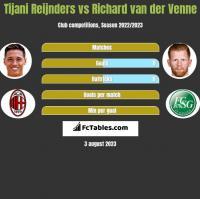 Tijani Reijnders vs Richard van der Venne h2h player stats