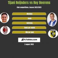 Tijani Reijnders vs Roy Beerens h2h player stats