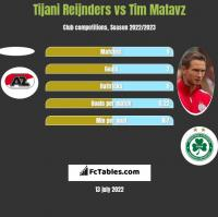 Tijani Reijnders vs Tim Matavz h2h player stats