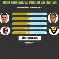 Tijani Reijnders vs Mitchell van Rooijen h2h player stats