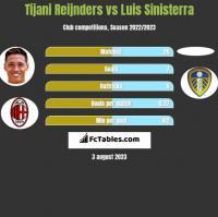 Tijani Reijnders vs Luis Sinisterra h2h player stats