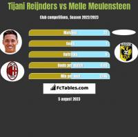 Tijani Reijnders vs Melle Meulensteen h2h player stats