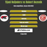 Tijani Reijnders vs Robert Bozenik h2h player stats