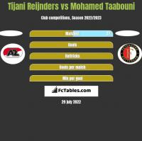 Tijani Reijnders vs Mohamed Taabouni h2h player stats