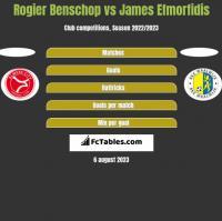 Rogier Benschop vs James Efmorfidis h2h player stats