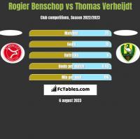 Rogier Benschop vs Thomas Verheijdt h2h player stats