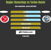 Rogier Benschop vs Torino Hunte h2h player stats
