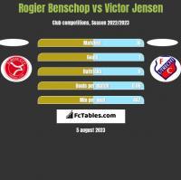 Rogier Benschop vs Victor Jensen h2h player stats