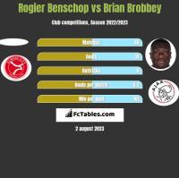 Rogier Benschop vs Brian Brobbey h2h player stats