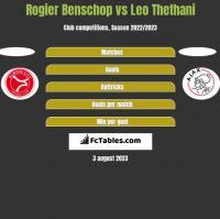 Rogier Benschop vs Leo Thethani h2h player stats