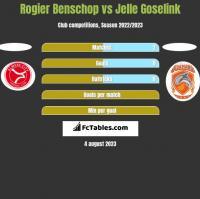 Rogier Benschop vs Jelle Goselink h2h player stats