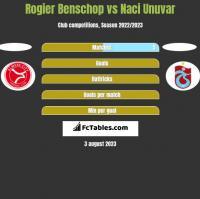 Rogier Benschop vs Naci Unuvar h2h player stats