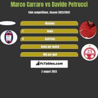 Marco Carraro vs Davide Petrucci h2h player stats