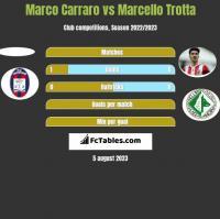 Marco Carraro vs Marcello Trotta h2h player stats