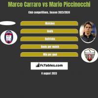 Marco Carraro vs Mario Piccinocchi h2h player stats
