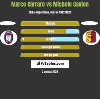 Marco Carraro vs Michele Cavion h2h player stats