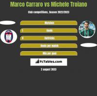 Marco Carraro vs Michele Troiano h2h player stats