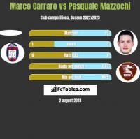 Marco Carraro vs Pasquale Mazzochi h2h player stats