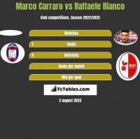 Marco Carraro vs Raffaele Bianco h2h player stats