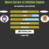 Marco Carraro vs Christian Capone h2h player stats