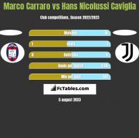 Marco Carraro vs Hans Nicolussi Caviglia h2h player stats