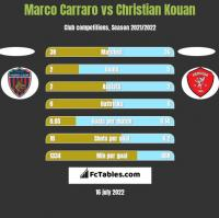 Marco Carraro vs Christian Kouan h2h player stats