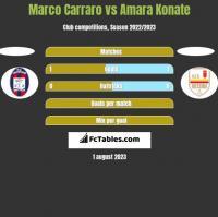 Marco Carraro vs Amara Konate h2h player stats