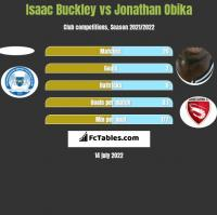 Isaac Buckley vs Jonathan Obika h2h player stats
