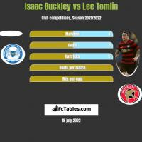 Isaac Buckley vs Lee Tomlin h2h player stats