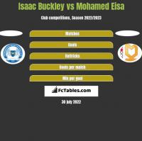 Isaac Buckley vs Mohamed Eisa h2h player stats