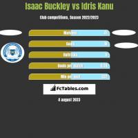 Isaac Buckley vs Idris Kanu h2h player stats