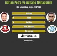Adrian Petre vs Adnane Tighadouini h2h player stats