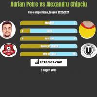 Adrian Petre vs Alexandru Chipciu h2h player stats