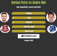 Adrian Petre vs Andre Riel h2h player stats