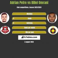 Adrian Petre vs Billel Omrani h2h player stats